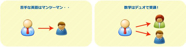『1対1マンツーマン』と『1対2デュオ』の授業は、科目ごとに決めることができます