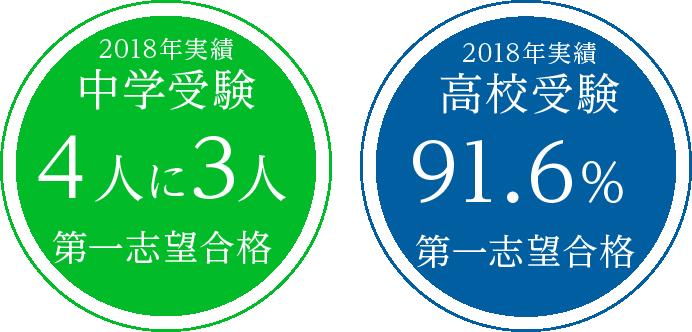 中学受験:4人に3人志望校合格/高校受験:91.6%志望校合格