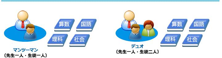 コース紹介 中学受験コース